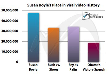 Susan Boyle Viral Video-resized-600.jpg.png